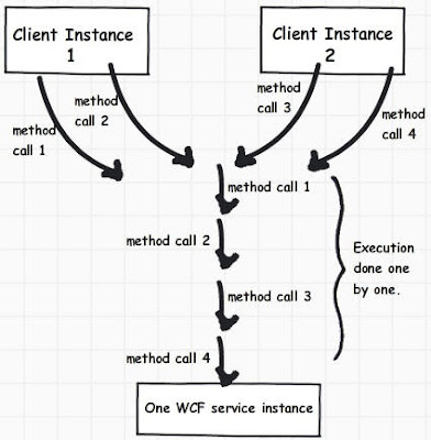 Technical Concepts: WCF 6(Service Behavior: ConcurrencyMode)