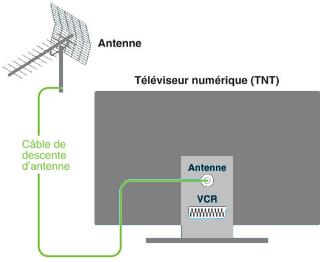 Kerwebtv branchements tv tnt - Branchement antenne tv ...