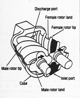 Compressors: Principle of Operation