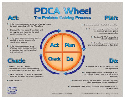 To be productive aka 2bproductive blog pdsa or pdca for Model for improvement template