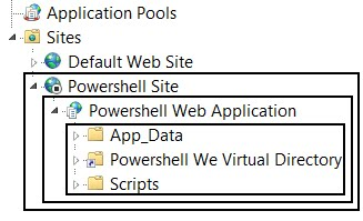 Powershell - WebAdministration Module: New-Website, New