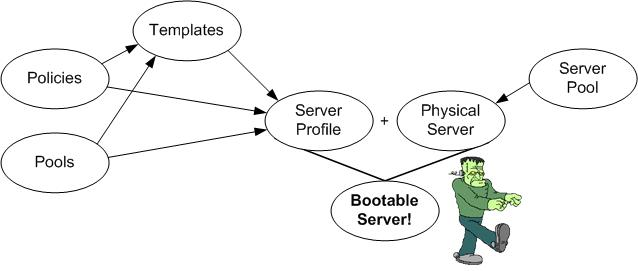 AaronDelp.com: Cisco UCS Pools, Policies, Profiles and