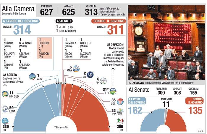 studi e proiezioni elettorali composizione camera dei