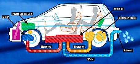 Hydrogen Fuel Cell Cars Noenigma