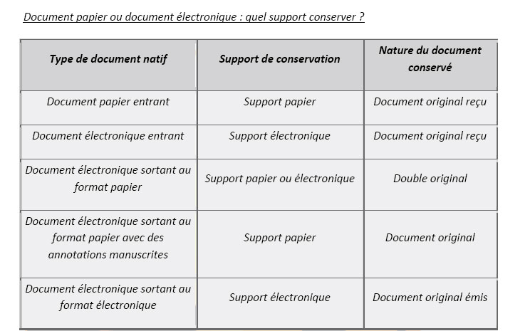 papier et document a conserver