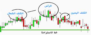 اشكال المخططات والراس قراتها ihforex chart.59.png