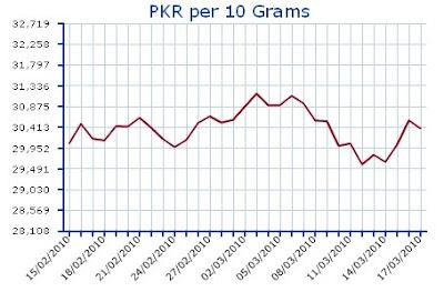 Forex pk interbank rates