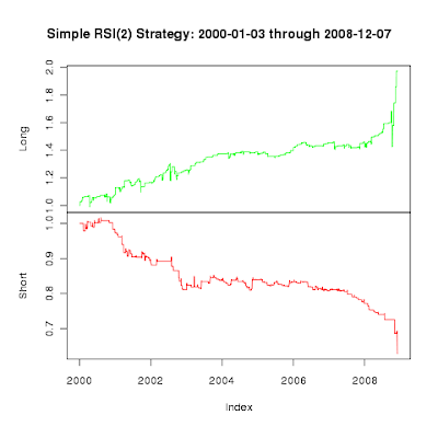 FOSS Trading: Testing RSI(2) with R, First Steps