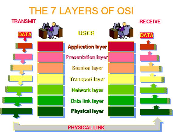 MODEL LAPISAN OSI | jaringankomputerawal