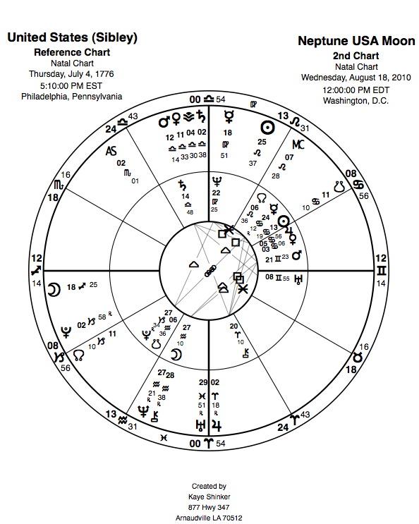Astrological Investing Blog: August 2010