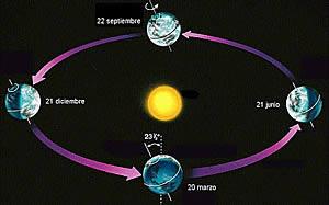 Resultado de imagen de Esta animación muestra algunas órbitas elípticas con diferentes excentricidades. Así mismo, muestra cómo está el Sol durante el foco de una elipse, y algo de la matemática que hay tras las órbitas elípticas. Animación de Randy Russell (miembro del equipo de Ventanas al Universo).