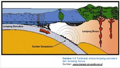 Bentuk Muka Bumi | Smart Geografi