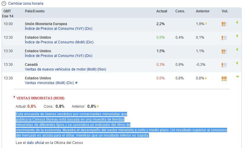 Calendario Economico Fxstreet.Inversoronline Analisis Fundamental Forex