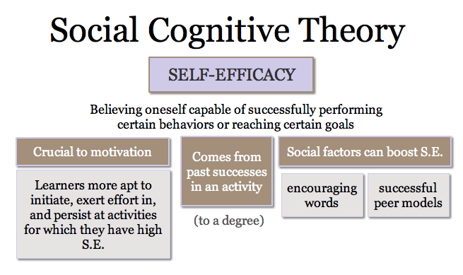 Bandura Social Learning Theory Diagram Cat5 568b Wiring Our Hot Topics: Cognitive & Goal