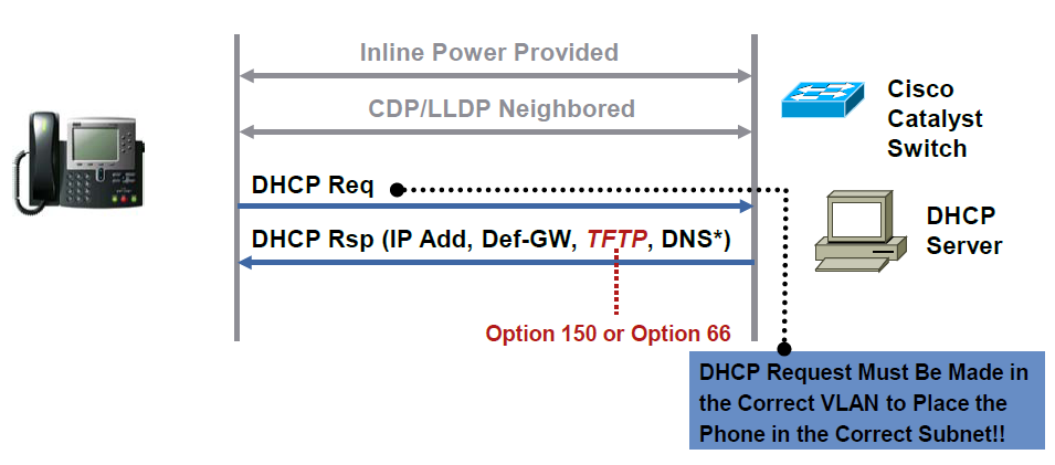 Cisco Unified Communication Discussion Ip Phone Boot Up