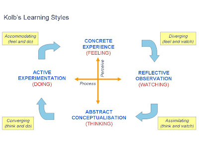 Chapter 2: Learning styles – examples for use