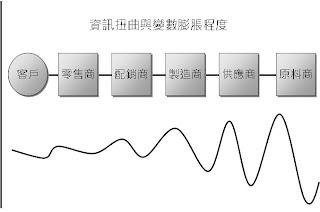 思考的技術v.s管理的藝術: 供應鏈管理