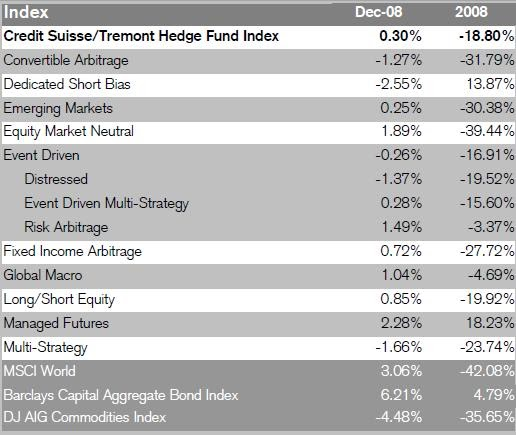 2008 Hedge Fund Performance Numbers: December & Year-End ~ market folly