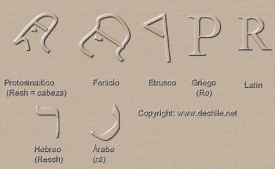en el alfabeto latino la primera aparisin la hiz la letra r mayuscula que la usaron para representar a la letra griega ro la cual se origino de rehs que