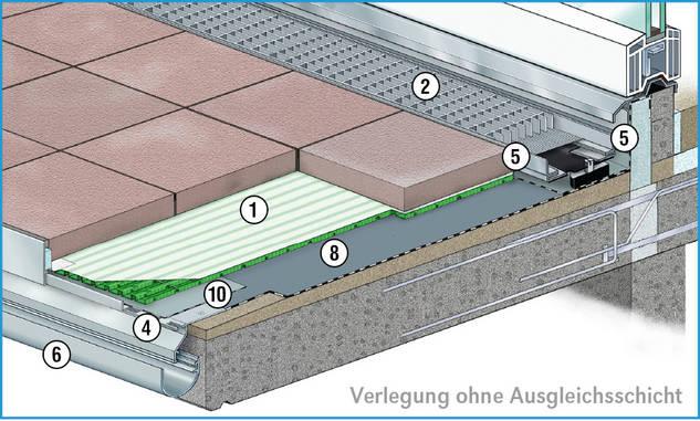 l e t i l e t i hidroizolacije odvodnje zeleni krov ravni krov ukopane konstrukcije. Black Bedroom Furniture Sets. Home Design Ideas