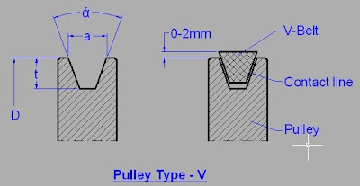 pulley type v