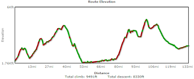 Heppner-John Day Elevation Profile