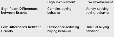 Types of Buying Behavior