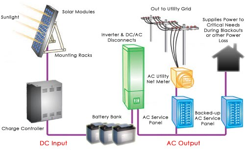 solar net metering wiring diagram solar image solar panels solar panels and energy on solar net metering wiring diagram