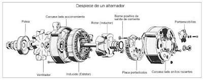 MOTORS PAPAMIJA: DESPIESE DE UN ALTERNADOR