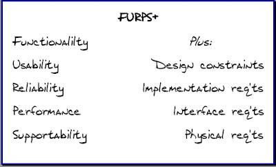 Agile in a Flash: FURPS+