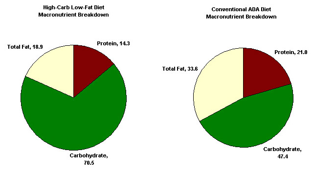 Low Carb High Fat Low Protein Foods