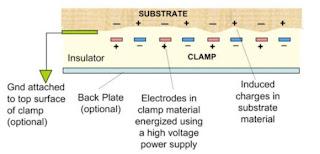Pegamento electrostático