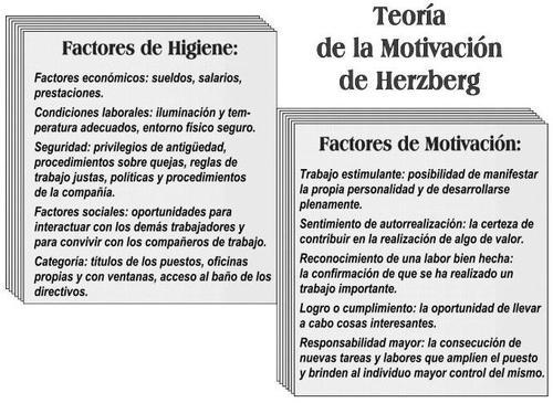 Motivación Según Herzberg