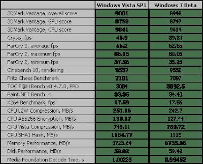 Windows 7 Vs Vista Vs Xp Performance - Dopneuratantso