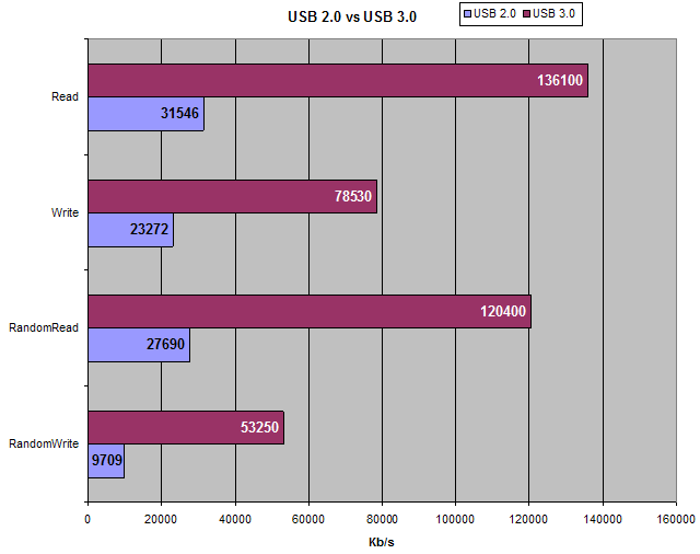 USB 3 0 vs USB 2 0 read write Review & Benchmarks speed Test