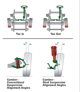 the camera adjusts wheel alignment wheels in a manner where they are  perfectly coordinated to the car to work at its best  it is used to prevent  tire wear