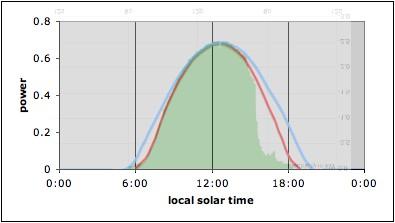 Woodbrooke Good Lives Blog Solar Panels Anniversary Update