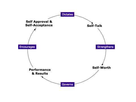 Six Week Psychology Skills Training Programme