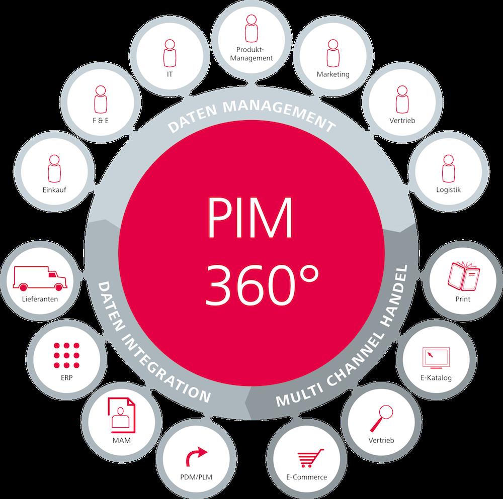PIM 360°: PIM 360°