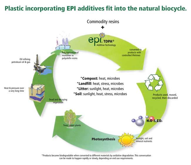 Oxo Biodegradable Plastik (Plastik Ramah Lingkungan) – EPI