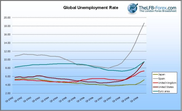 project helpers economics essay rising global unemployment as the graph above shows during years 2002 2003 unemployment rate is moving at a steady and slightly decreasing rate for countries such as u s a