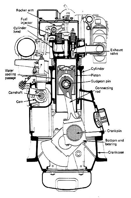 Understanding a Marine Diesel Engine: 4-stroke Cross