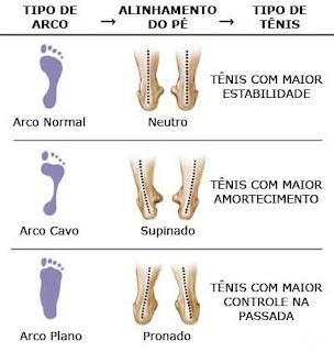 0ce9a6804e2 Pronada  Caracteriza-se pelo apoio da região medial do pé no contato com o  solo. Corresponde a parte interna no pé. Quando a pronação excessiva  acontece