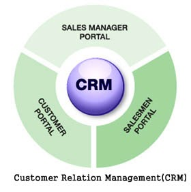 customer relationship management samsung company information