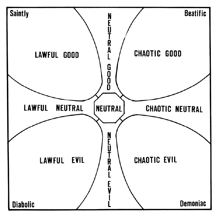 Roles, Rules, and Rolls: E. Gary Gygax, Social Psychologist
