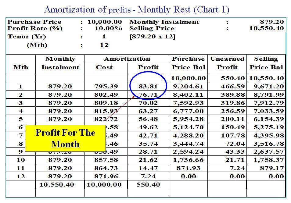 calculation of purchase price