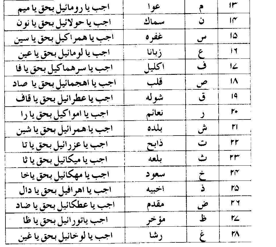 Falnama in Urdu Pdf