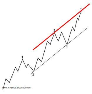 csatorna trendvonal