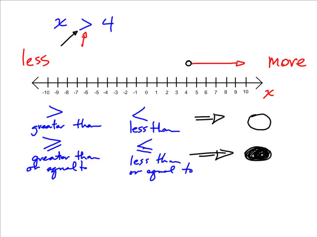 Cubed Root Function Worksheet