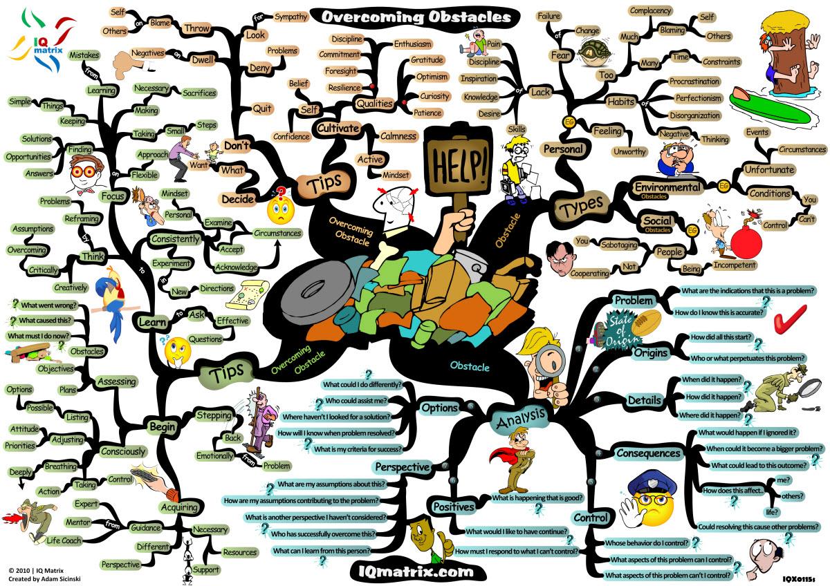 Langkah Langkah Metode Pembelajaran Make A Match  Metode Pembelajaran Mind Mapping